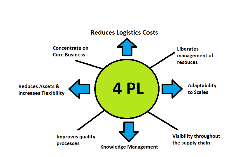 4pl-porteo-group-logistics